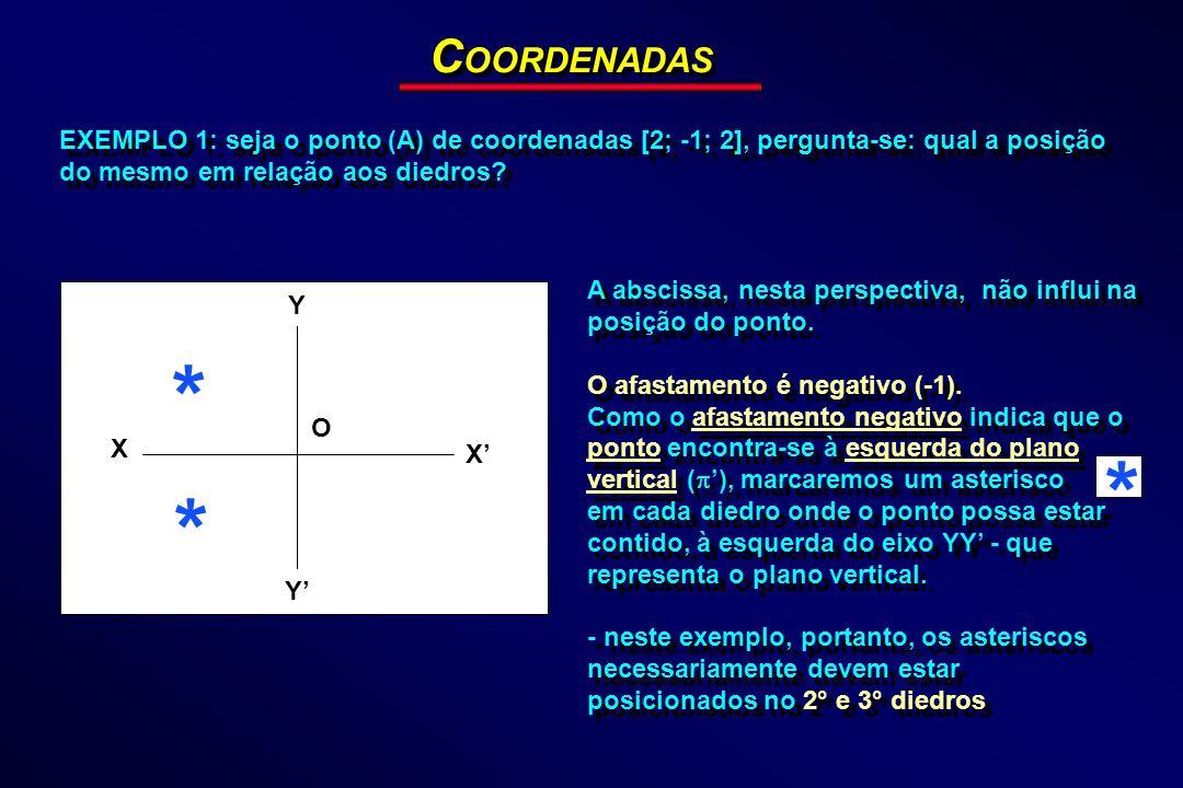 COORDENADAS EXEMPLO 1: seja o ponto (A) de coordenadas [2; -1; 2], pergunta-se: qual a posição do mesmo em relação aos diedros